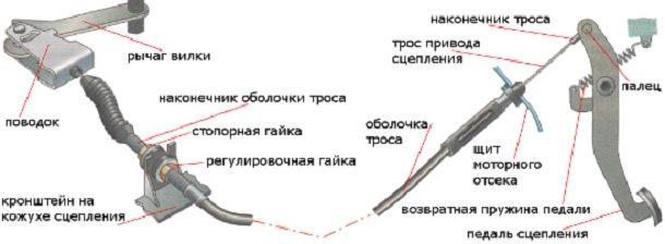 Растяжение троса