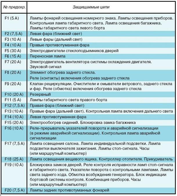 Таблица цепей