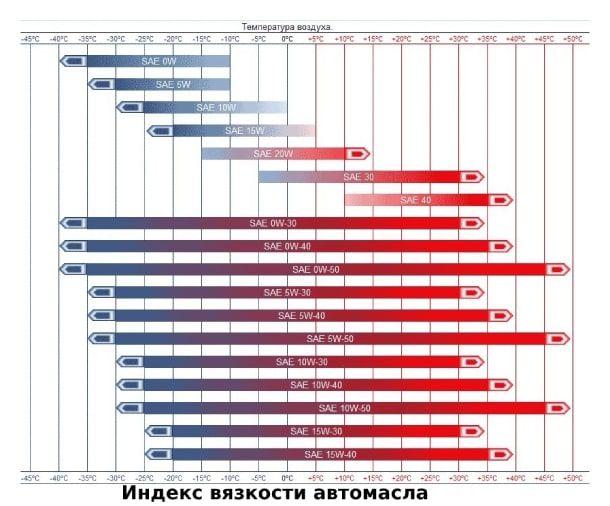 Индекс автомасла