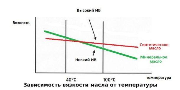 Вязкость и температура