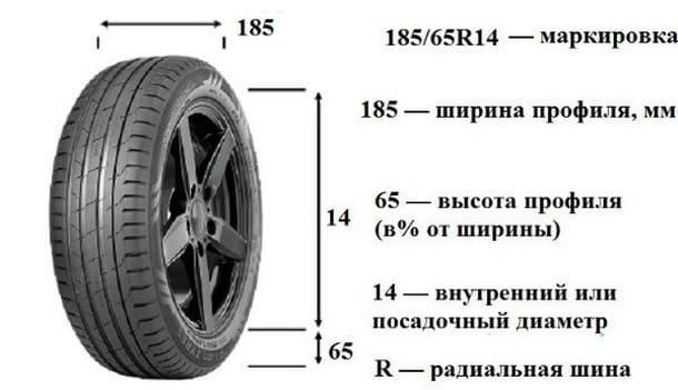 Размеры колеса